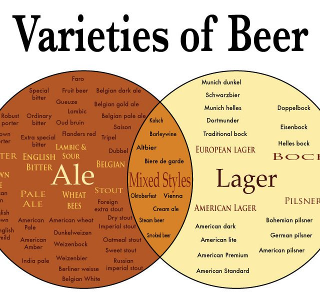 http://gelender.ba/wp-content/uploads/2018/04/varieties-of-beer-640x612.jpg